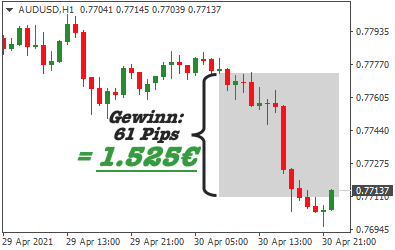 Trade AUD USD mit 1525 Gewinn