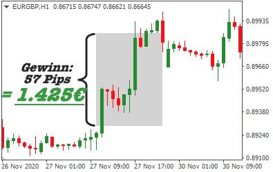 trade-mit-eur-gbp-gewinn-1425euro