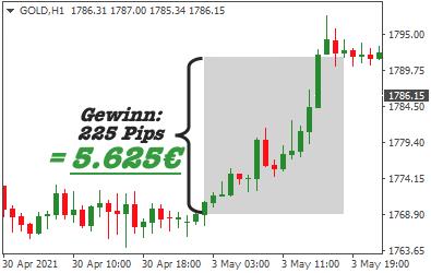 trade-mit-gold-gewinn-5625euro