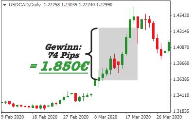 trade-mit-usd-cad-gewinn-1850euro